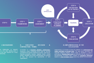 Co-Location process